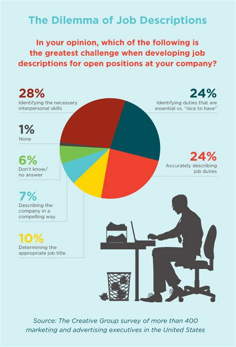 design thinking job titles the science behind job descriptions infographic