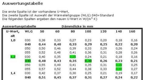 K Wert Fenster Tabelle by Kellerdecke D 228 Mmen Energie Einspar Rechner Mit U Werttabelle