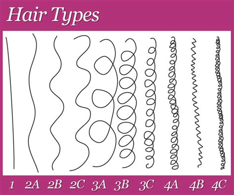 curl pattern hair types determining my hair type based on curl pattern