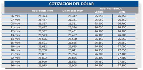 unidad indexada cotizacion del dia precio del dolar en uruguay en mayo 2015 hkrarchitectscom