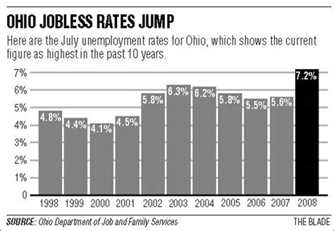 Ohio Unemployment Office by Ohio Unemployment Rate Soars To 7 2 In July Toledo Blade