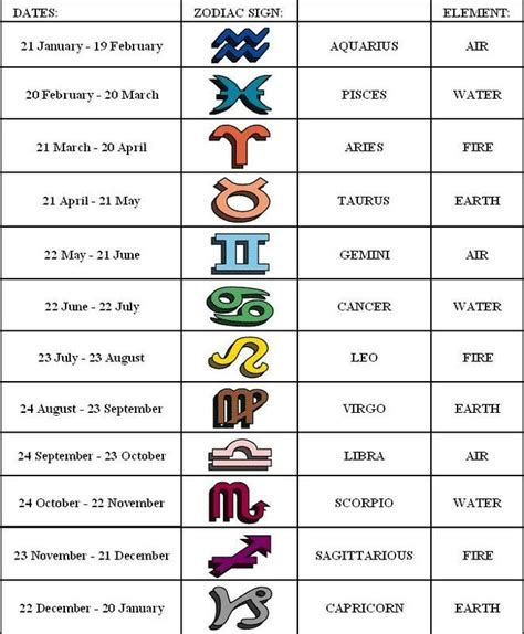 Dates Zodiac Signs And Symbols | zodiac symbols signs and zodiac signs dates on pinterest
