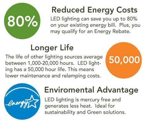 Led Light Bulbs Benefits Benefits Of Led Lights Stuff To Buy Benefits Of Led And Lights