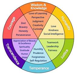 Outline 6 Virtues Of Leadership by Science For Promote Children S Happiness Through Character