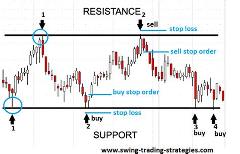 swing trading strategies support and resistance trading system learn how to trade