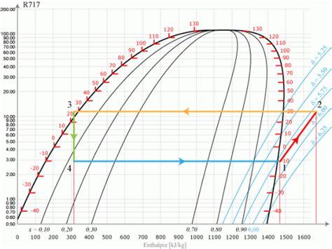 diagramme enthalpique machine frigorifique les pompes 224 chaleur 187 le r717