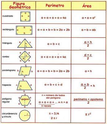 figuras geometricas formulas de superficie f 243 rmulas de geometr 237 a matematicas modernas