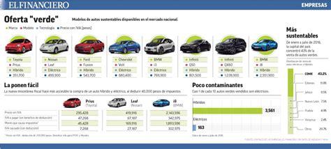 deduccin arrendamiento puro de automviles 2016 deduccion de automoviles 2016 en el rif deduccin