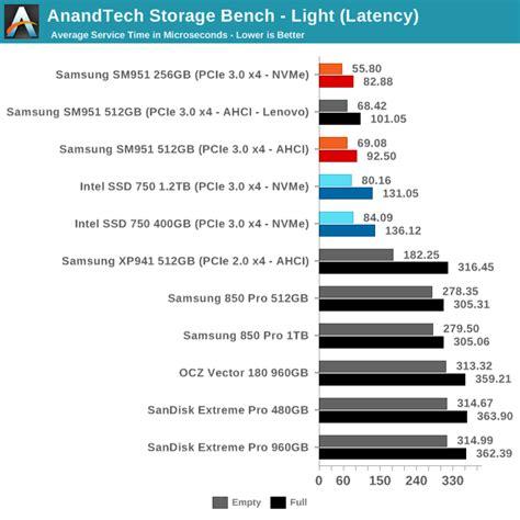 anandtech bench anandtech storage bench light samsung sm951 nvme