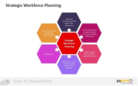 Tips To Present Workforce Planning On Powerpoint Workforce Planning Template