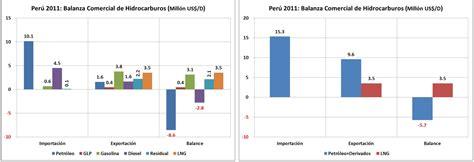 Mba Esan Precio by Balance Sector Hidrocarburos En El Per 250 Al 2011