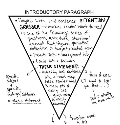 Introductory Paragraph Essay by Ela40sliteraryfocus Home