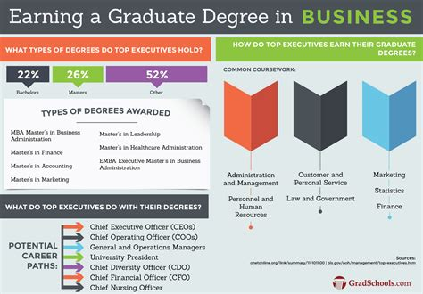 Mba Degree Information by 2018 Master Degree Programs In Business