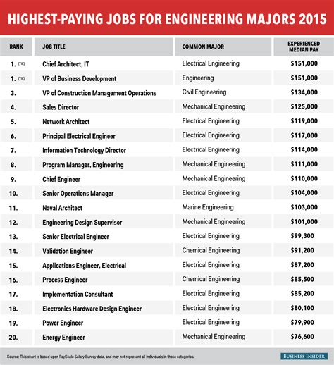 Highest Paying Mba S by Best For Communications Majors Payscale