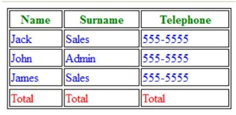 Html5 Table Tags Html5 Table Tutorial Create Amazing Tables In Html5