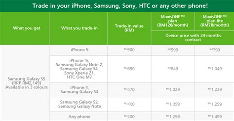 Harga Samsung Note 8 Trade In china doll maxis trade in offer samsung galaxy s5