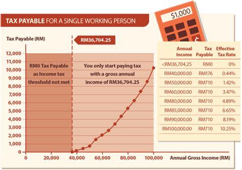gaji minimum potongan gaji pcb gaji rm 3000 tidak perlu bayar cukai