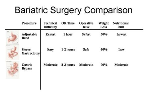 guide to types of weight loss surgery mayo clinic weight loss surgery los angeles bariatric surgery