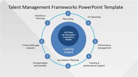 starting a talent development program what works in talent development books talent management process powerpoint presentation slidemodel