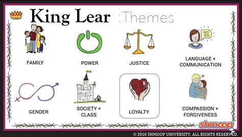 themes found in king lear king lear theme of loyalty