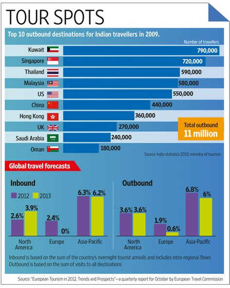 countries target india  spur travel growth livemint