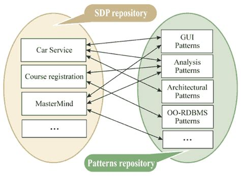 repository pattern relationships sdp city against a vicious circle angster first monday