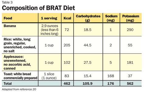 brat diet for dogs 15 bland diet food list for diarrhea best foods for diarrhea with pictures