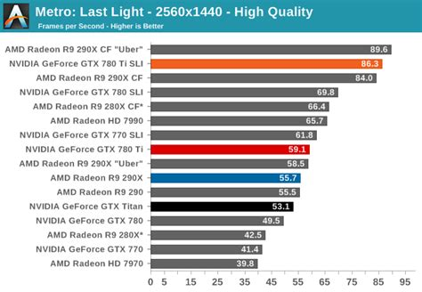 gtx 780 bench metro last light the nvidia geforce gtx 780 ti review