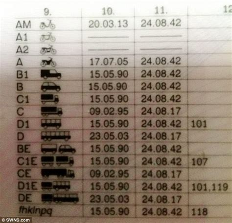 Car Licence Types by Ex Army Tank Driver 42 With 26 Different Driving