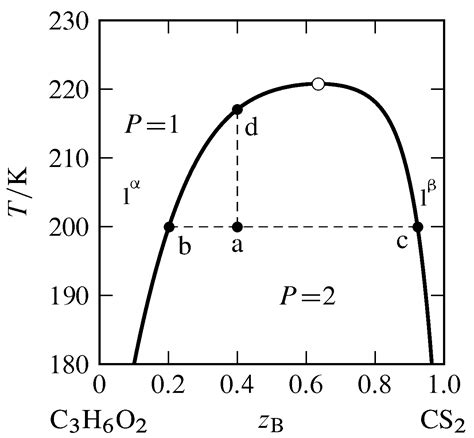water phenol phase diagram 13 2 phase diagrams binary systems chemistry libretexts