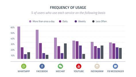 8 social media statistics for 2017 our social times
