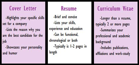 Cover Letter vs. Curriculum Vitae  They Are NOT Created