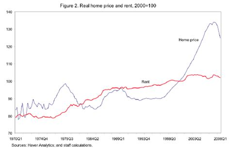 more evidence that housing prices and rental rates in u wetkarma explains in simple terms why despite the fed