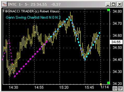 gann swing gann swing chart