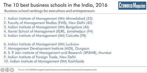 Top Mba Finance Colleges In India 2016 by Best Business Schools In India 2016 Ceoworld Magazine