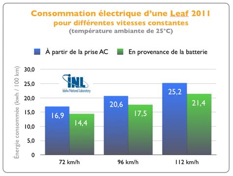 Consommation Carburant Voiture 5400 by Consommation Carburant Voiture Cotes De Consommation De