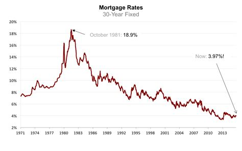 mortgage rates home loans just got cheaper