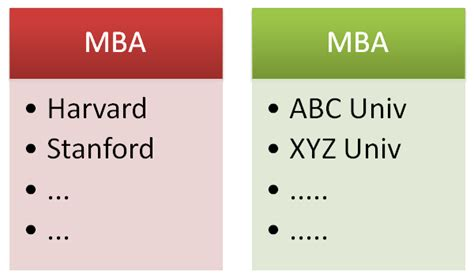 Stanford Degree Mba by Why Study Mba At Top 10 Schools Like Stanford Kellog