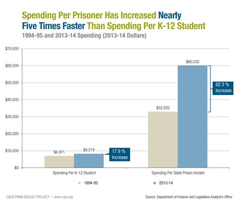 fewer state prisoners higher cost per inmate california - Cost To House A Row Inmate