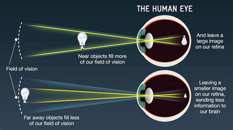 how to a seeing eye science how do telescopes let us see so far into space