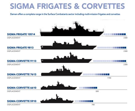 Korvet Sigma Defense Studies
