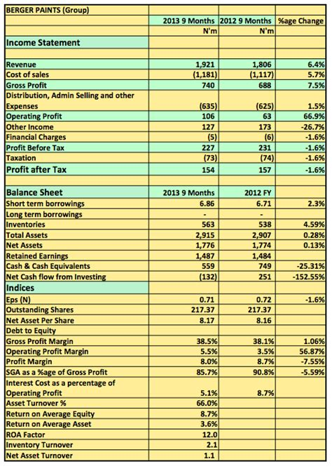 earnings report 2013 q3 berger paints in search of top line growth nairametrics