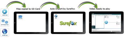 Android Kiosk Mode by Play In Kiosk Mode Using Surefox 42gears Mobility