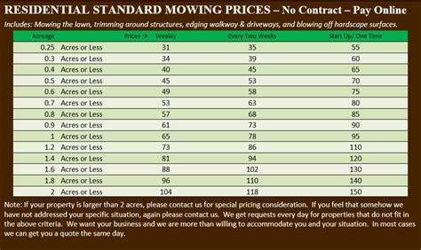 mowing prices lawn service mow and go of