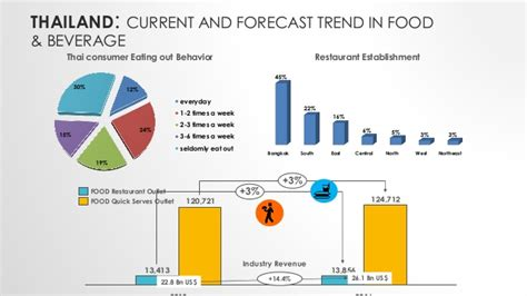 eating out statistics 2016 franchise international malaysia sea franchsie industry