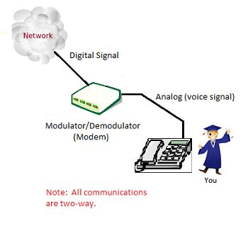 analog layout questions what are digital and analog signals definition