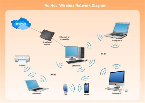 diagram of wireless network wireless access point network diagram hotel network