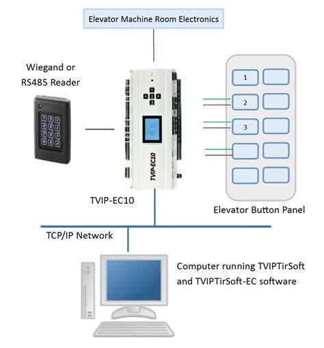 elevator access kintronics