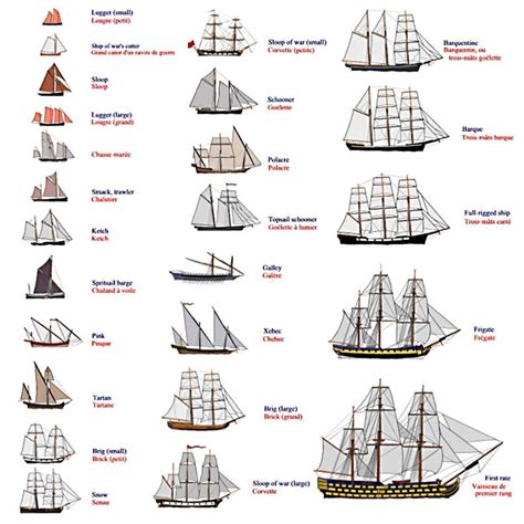 types of boats by size pin by ben ellmann on vehicles pinterest boating