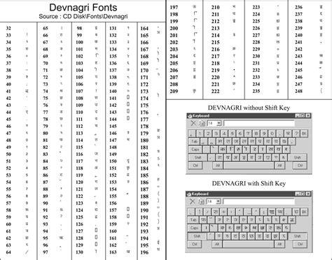 keyboard layout kruti dev 010 1000 images about type hindi font shortcut kruti dev 010